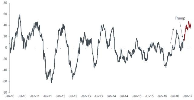 Global economic surprises ticking up, G10 Citi Economic Surprise Index