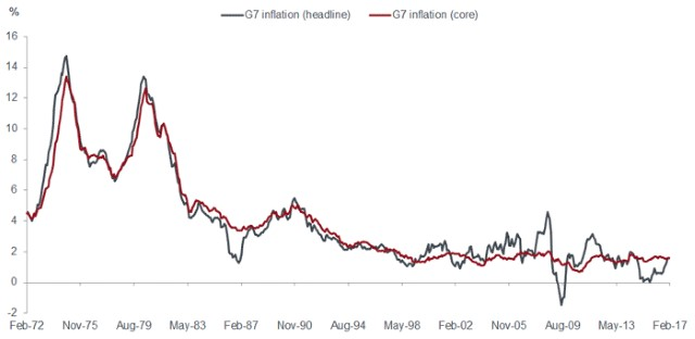 Differentiating G7 core from headline inflation, G7 inflation.