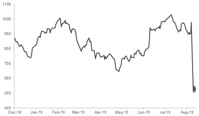 Argentina S&P Merval Index USD