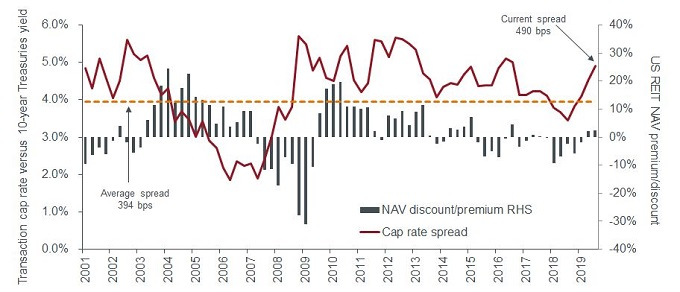 US REITs yield spread versus NAV premium discount 10-year US Treasuries transaction cap rate yield
