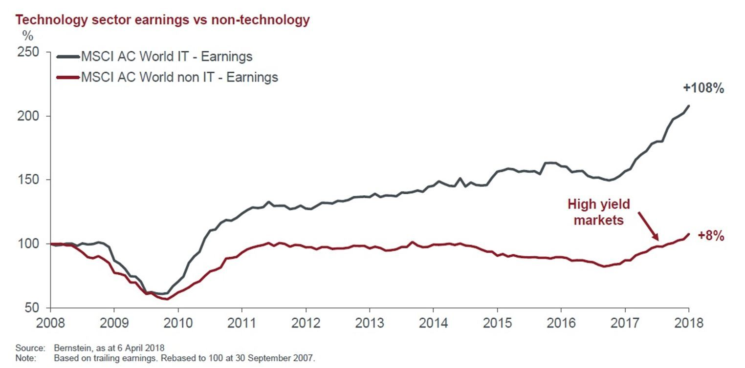 The superior earnings growth of information technology sector
