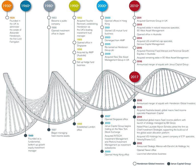Janus Henderson Investors timeline