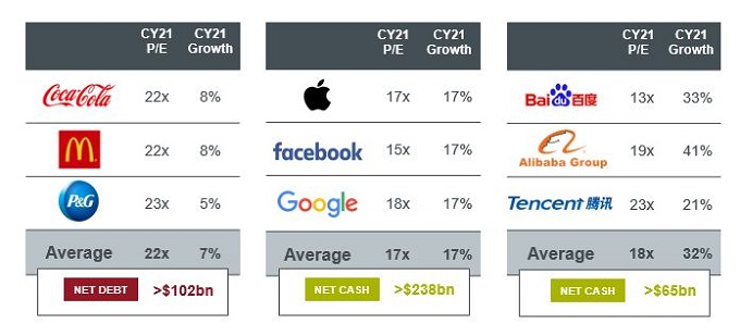large cap tech comparison cashflow P/E growth estimates 2021