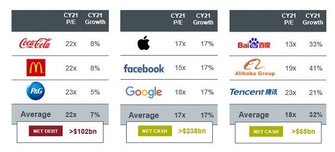 large cap tech comparison cashflow P/E growth estimates 2021