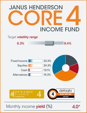 multi-asset-core-campaign-core-4-promo-image