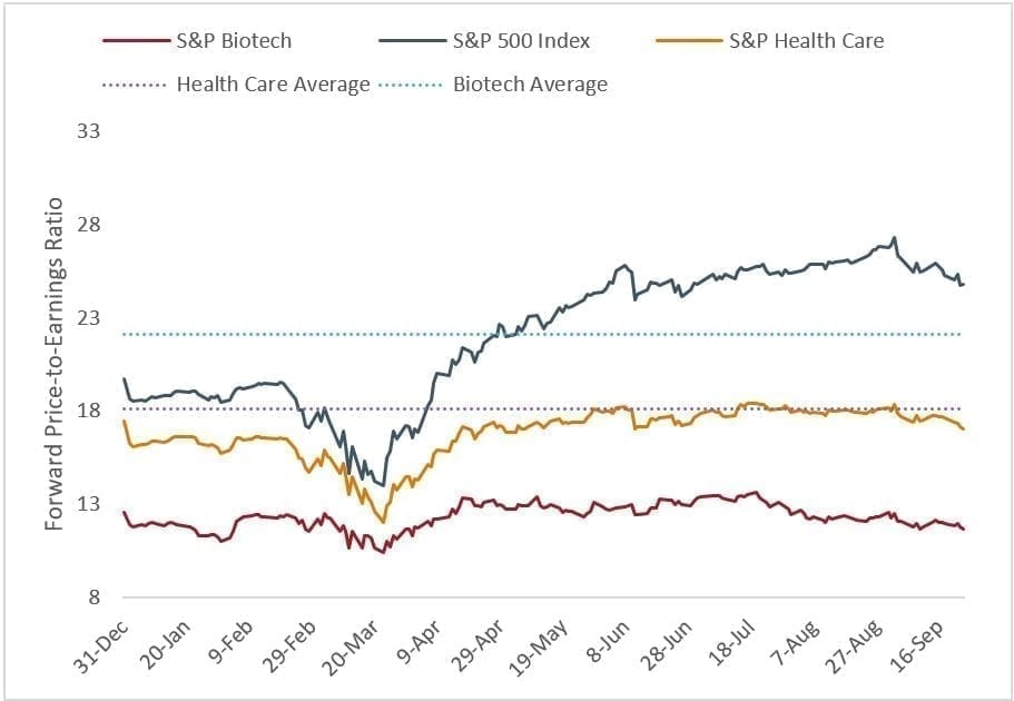 proper healthcare chart