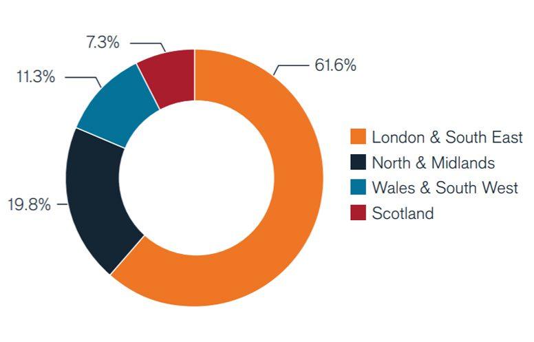 property-map-regional-allocation-q2-2021