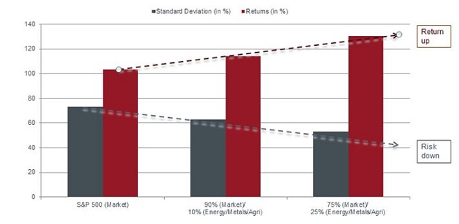 Resources may improve risk adjusted returns