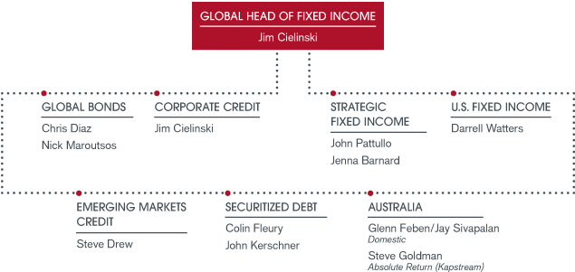 Our Fixed Income Capabilities Org Chart | Janus Henderson Investors