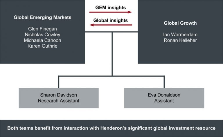 Global Equity Income team | Janus Henderson Investors